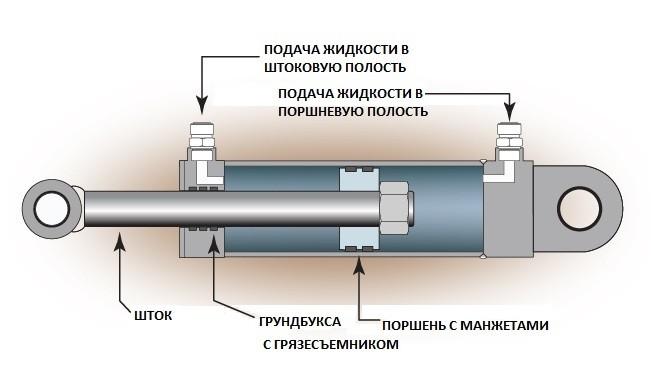 Ремонт гидроцилиндров