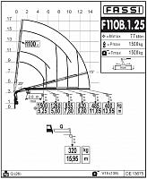 КМУ Fassi F110B.1.25