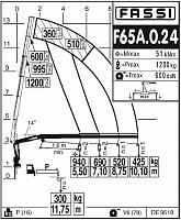 КМУ Fassi F65A.0.24
