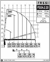КМУ Fassi F135A.2.25
