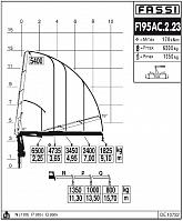 КМУ Fassi F195AC.2.23