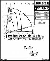КМУ Fassi F85B.1.25