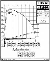 КМУ Fassi F195A.2.25
