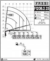КМУ Fassi F120B.2.25