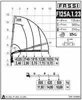 КМУ Fassi F125A.1.23