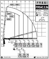КМУ Fassi F195AC.2.26