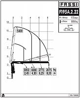 КМУ Fassi F195A.2.22