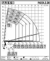 КМУ Fassi F455A.2.28