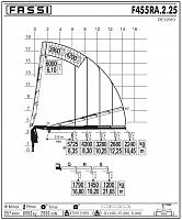КМУ Fassi F455RA.2.25