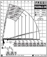 КМУ Fassi F335RA.2.28