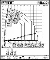 КМУ Fassi F385A.2.28