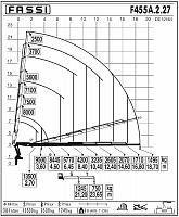 КМУ Fassi F455A.2.27