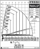 КМУ Fassi F365A.2.27