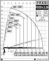 КМУ Fassi F305A.2.28