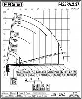 КМУ Fassi F455RA.2.27