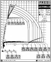 КМУ Fassi F1100RA.2.28 L616