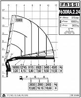 КМУ Fassi F600RA.2.24