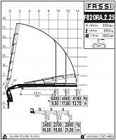 КМУ Fassi F820RA.2.25