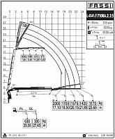 КМУ Fassi F710RA.2.25 L414