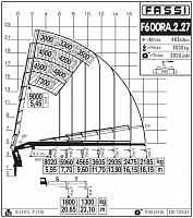 КМУ Fassi F600RA.2.27