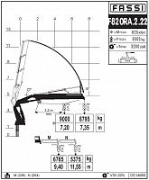 КМУ Fassi F820RA.2.22