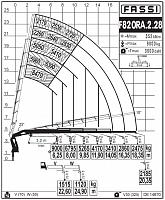КМУ Fassi F820RA.2.28