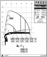 КМУ Fassi F820RA.2.23
