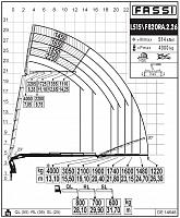 КМУ Fassi F820RA.2.26 L515