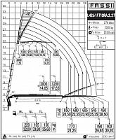 КМУ Fassi F710RA.2.27 L426