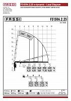 КМУ Fassi F515RA.2.25