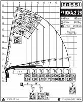 КМУ Fassi F710RA.2.28