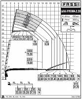 КМУ Fassi F950RA.2.28 L616