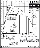 КМУ Fassi F245A.2.25 L213