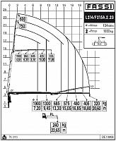 КМУ Fassi F215A.2.23 L214